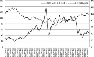 2000年1月~2017年6月国际油价与美元指数走势图