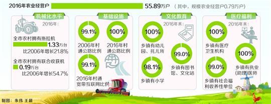 第三次农业普查数据发布 2016年上海逾99%的村通宽带