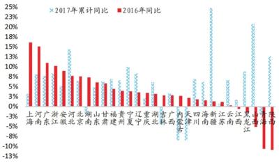 资料来源:Wind国泰君安证券研究