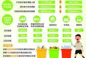 《上海市生活垃圾全程分类体系建设行动计划(2018年—2020年)》发布