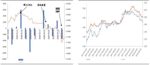 左图:货币政策一季度边际转松的迹象公开市场操作:货币净投放(单位:亿元)中债国债到期收益率:10年(右轴,单位:%)右图:10年期国债收益率与国开收益率变动趋势A中债国开债到期收益率:10年(右轴)B中债国债到期收益率:10年数据来源:东北证券Wind