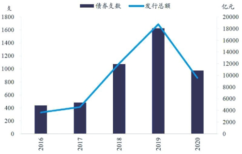 存量债券回售数量和发行总额不断上升