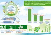 一季度弃水弃风弃光率大幅下降 可再生电力配额制度将发布
