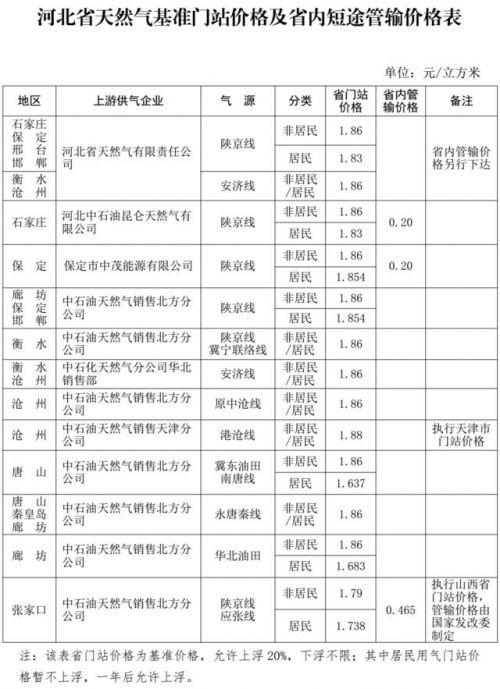 河北省物价局发布最新天然气价格通知