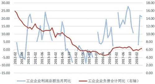 工业企业利润(当月)同比和负债同比(%)资料来源:安信证券研究中心