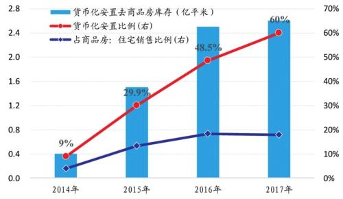 2017年棚改货币化安置比例高达60%资料来源:Wind国泰君安证券