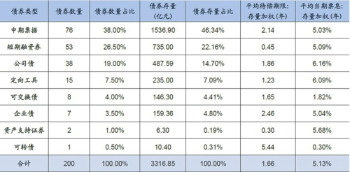 市场上存续钢铁债产品结构概览(截至2018年6月20日),数据来源:Wind广发证券发展研究中心