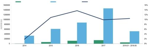 绿色柱形图:租赁ABS发行总额,蓝色柱形图:ABS发行总额,黑色线形图:租赁ABS在ABS发行总额中的占比(右轴)资料来源:Wind
