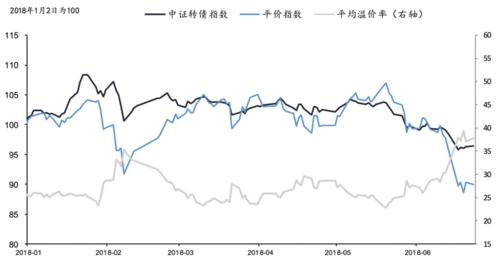 2018年上半年转债市场行情回顾资料来源:Wind国信证券经济研究所整理