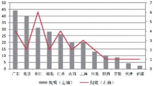 2018年上半年发行的绿色债券地区分布(除金融债)资料来源:Wind鹏元资信