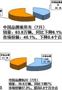 7月车市同比下降4% 高库存成不稳定因素