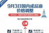 成品油价格上调:9月3日24时起上涨0.14元/升