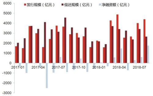 非金融类产业债发行规模、偿还规模、净融资额(亿元)资料来源:Wind天风证券研究所