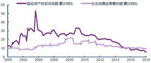 2018年以来固定资产投资与社会消费品零售总额增速均处于趋势下行通道(%)资料来源:Wind,光大证券研究所