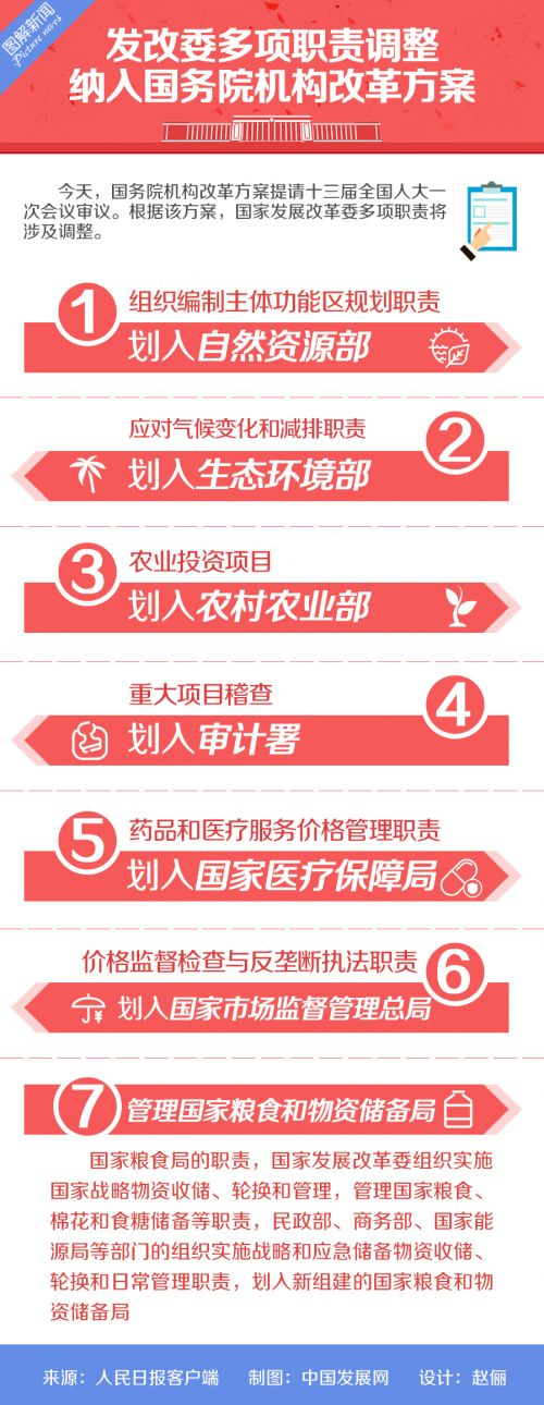 机构改革2