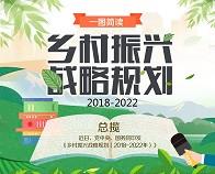 一图简读《乡村振兴战略规划(2018-2022年)》