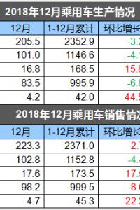 2018年中国汽车销量为2808万辆 同比下滑2.76%