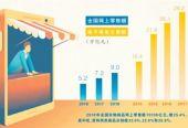 给消费者撑腰 找准痛点出招(政策解读·电商法施行一月(上))
