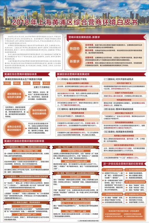 上海市黄浦区发展改革委/供稿