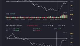 """第一季度股市盘点:""""疯牛""""来自悲观情绪缓和 2019后续走势将会如何?"""