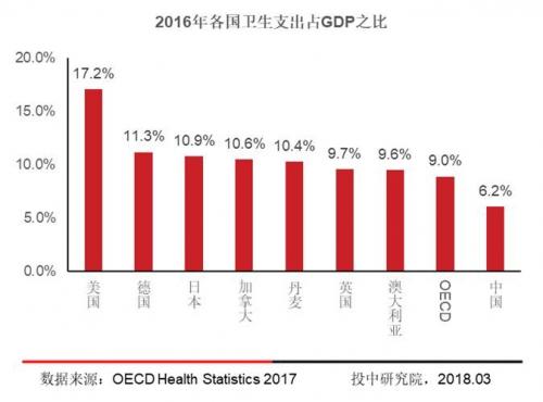 图片来源:《2018中国医疗领域投融资白皮书》