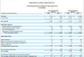 雅诗兰黛集团三个月卖了251.8亿元,亚太区电商占比高达50%