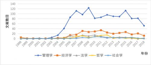 图2-各学科的年度研究文献贡献