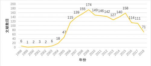 """图3-""""企业社会责任""""研究文献的年度分布"""