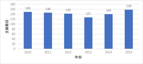 图5-2010-2015各年度CSSCI企业社会责任研究文献数量