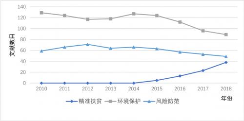 图8-2010-2018 各年度社会热点责任议题研究文献数量