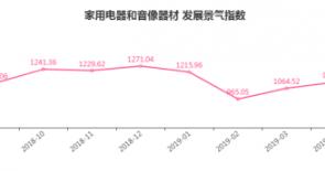 淡季持续,临沂商城家用电器和音像器材类发展景气指数下降