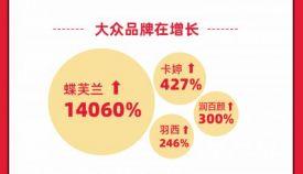 國貨全面爆發!天貓618破億品牌6成是國貨