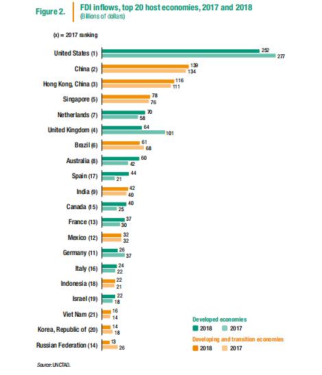 數據來源:《2019年世界投資報告》