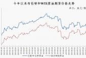国际油价各方承压!国内汽、柴油价格每吨还将下降80元和70元