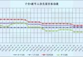 中价·新华山西焦煤价格指数发布:持平!