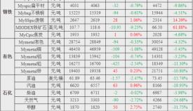 上海钢联(7月26日-8月2日)报:美国原油库存?#26377;?#19979;降趋势,下周?#22411;?#19978;涨!