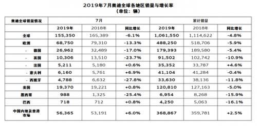 奥迪7月全球销量15.5万辆 同比下降6.1%