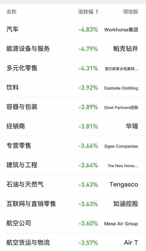 14日,美股跌幅居前的行业板块。