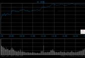 今日收评:两市高开高走沪指涨1.31% 军工板块领涨