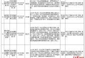 """曝光!四川4家企业被纳入安全生产失信联合惩戒""""黑名单"""""""