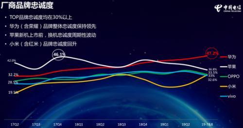 图自《中国电信2019年终端洞察报告》。