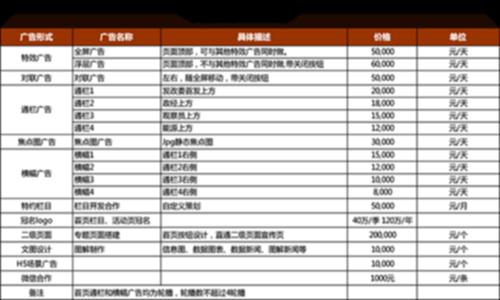 中國發展網首頁報價 (表)