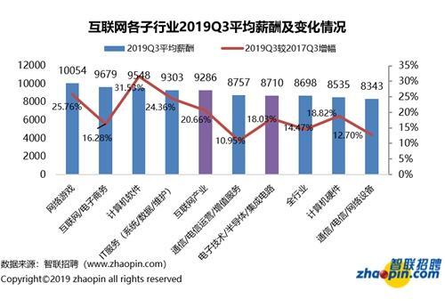 互联网子行业薪酬变化。图片来源:智联招聘