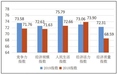 圖1 2019與2018中國西部百強縣市競爭力指數對比