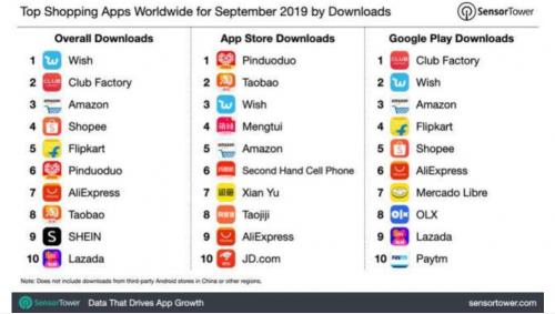 ▲2019年9月,拼多多、手机淘宝、Wish位列全球APP Store购物类应用榜前三。在全球购物类应用总榜单(APP Store+Google Play)上,由于未统计包括腾讯应用宝、华为应用商城等在内的第三方平台数据,拼多多、手机淘宝的9月下载量分列全球第6和第8。