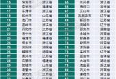 赛迪顾问:营商环境百强县去年固定资产投资平均增速较全国高3%
