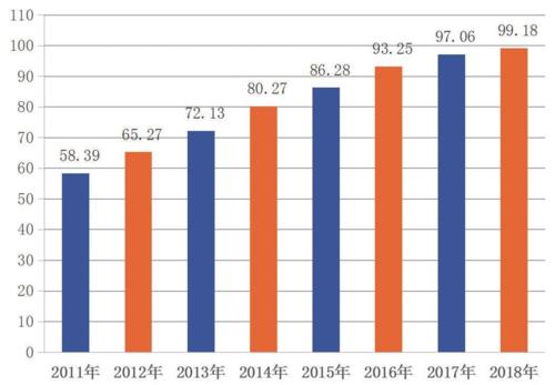 圖12011~2018年中國全面小康指數變化圖