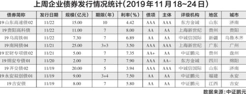 上周企业债券发行情况统计(2019年11月18~24日)