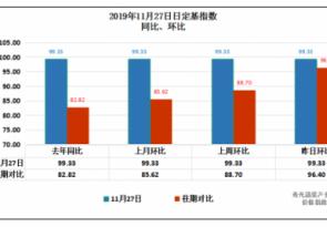 11月27日寿光蔬菜日定基指数涨跌趋势