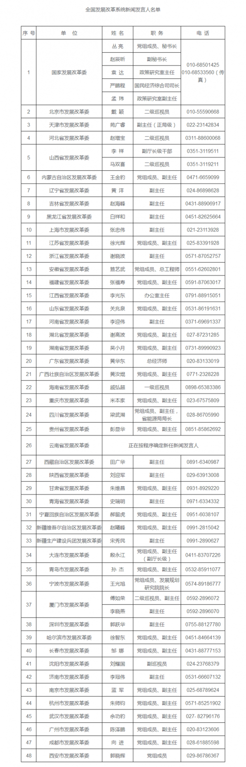 【全国发展改革系统新闻发言人名单】-国家发展和改革委员会